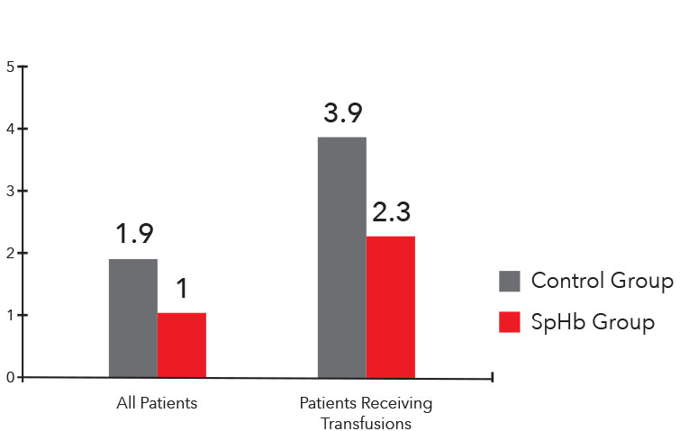 Masimo - Average Units Transfused Per Patient